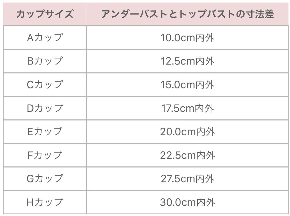 カップとアンダーのバストサイズ表
